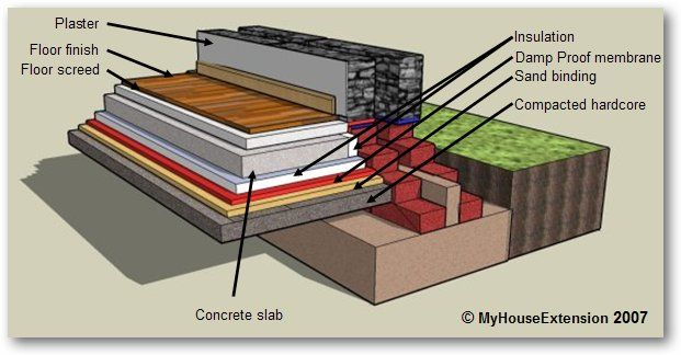 Build a houseextension - Planning the floor slab