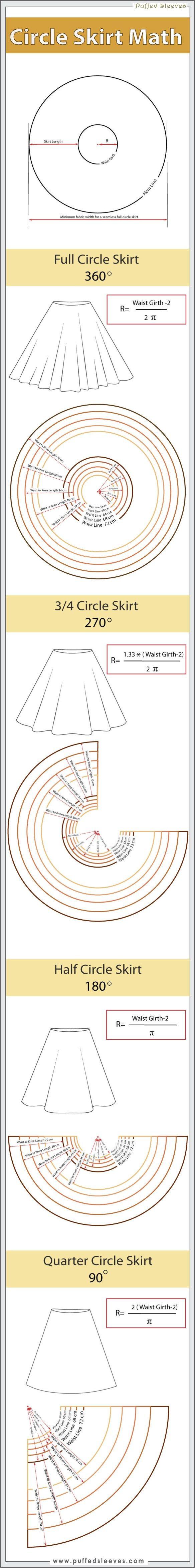 Géométrie du patron de jupe selon le tombé voulu