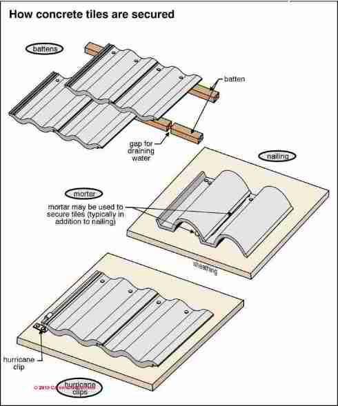 Concrete roof tile nailing schedule (C) Carson Dunlop Associates