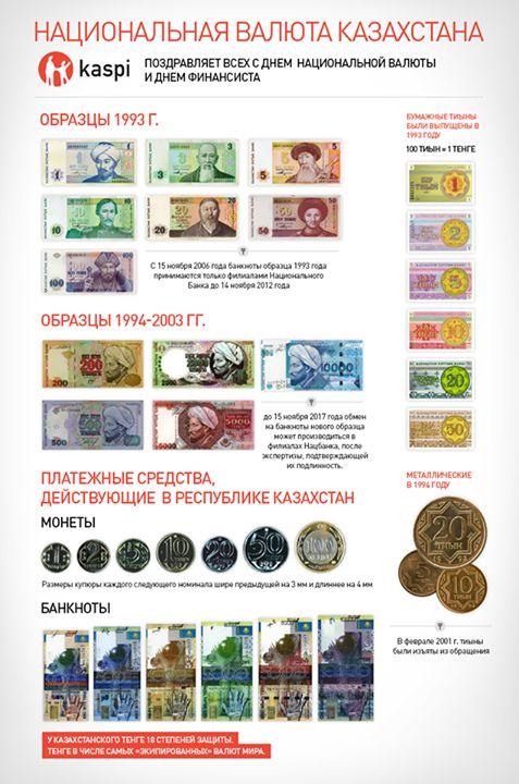 Как все начиналось?  15 ноября казахстанской национальной валюте исполняется 21 год! Давайте совершим небольшой экскурс в историю и узнаем о том, как все начиналось.  Мы не будем очень углубляться и постараемся сфокусироваться на последних 20 годах. Невозможно не упомянуть любопытный факт, имевший место в городе Верном в начале XX века. Во время Гражданской войны дензнаки в Семиречье не поступали, и поэтому в Верном были отпечатаны первые деньги, их называли «опиумными».