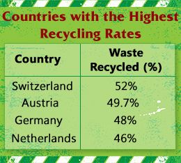 Recycling facts- For more information on upcycling and waste management go to http://www.wasteconnectionsmemphis.com. #upcycle #recycle