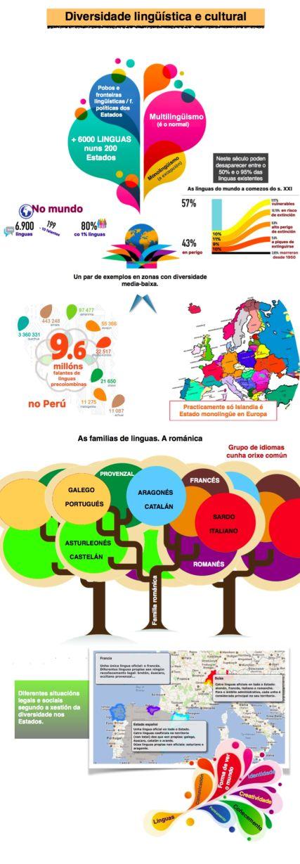 Diversidade lingüística. Infografía de Xano Cebreiro. Parabéns!