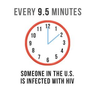 WORLD AIDS DAY. GET TESTED! Every 9.5 minutes someone in the US is infected with HIV
