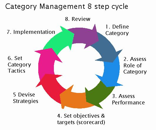 The 8 Steps of Category Management!