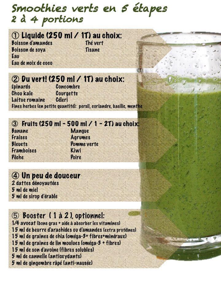 Comment réaliser des smoothies verts - Ingrédients