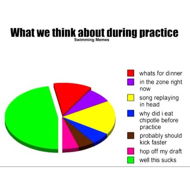 Practice thoughts