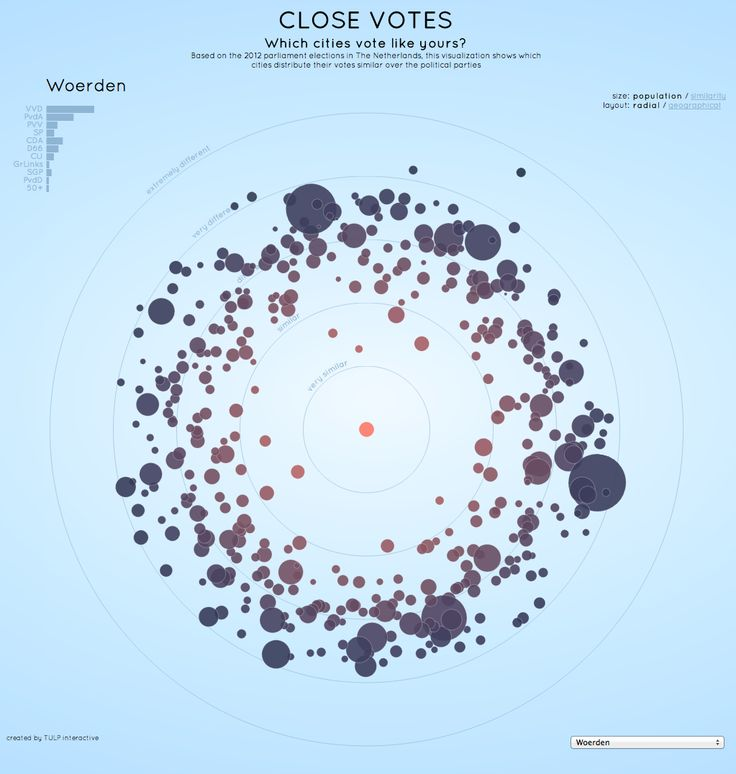 TULP interactive http://tulpinteractive.com/close-votes/ What I absolutely love about this infographic is that it visualises a large dataset: voting info on all Dutch municipalities, and that by manipulating a few simple buttons, you can see which other cities vote like yours. Only thing I don't like is that the drop down menu that selects your city is located at the bottom, didn't see it in my browser at first. Try the city of Urk: it is truly very unique (^_^)