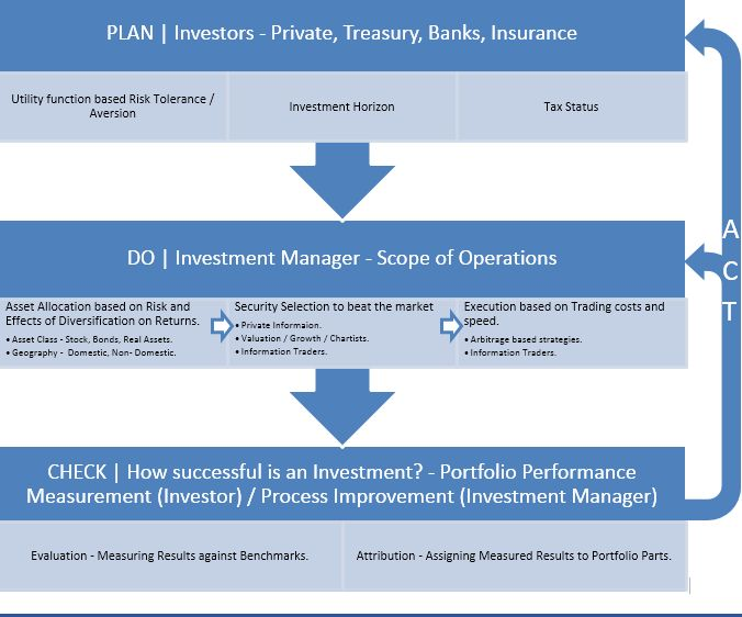 Investment Banking Management