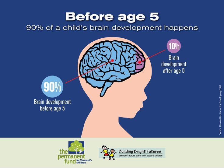 How Trauma Affects Child Brain Development
