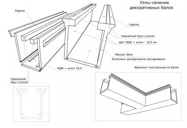Схема конструкции потолочных фальшбалок