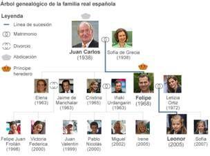 Árbol genealógico: así queda el tablero real en España tras la abdicación del rey - BBC Mundo