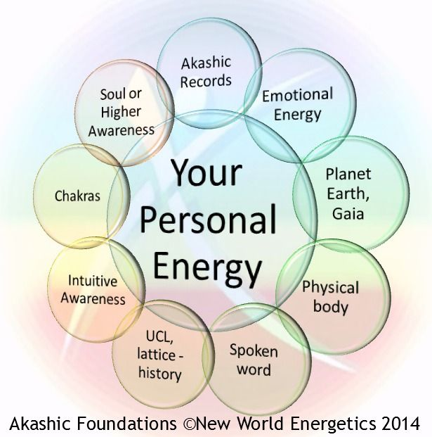 Are you interested in learning more about the Akashic Records? Check out Akashic Foundations Coaching.