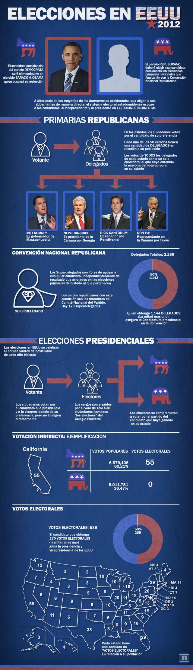 #Elecciones en #EEUU #infografia