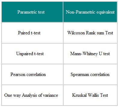 applying anova and nonparametric tests simulation essays After completing the applying anova and nonparametric tests simulation, i realize there were a few things to take into consideration when analyzing a problem.