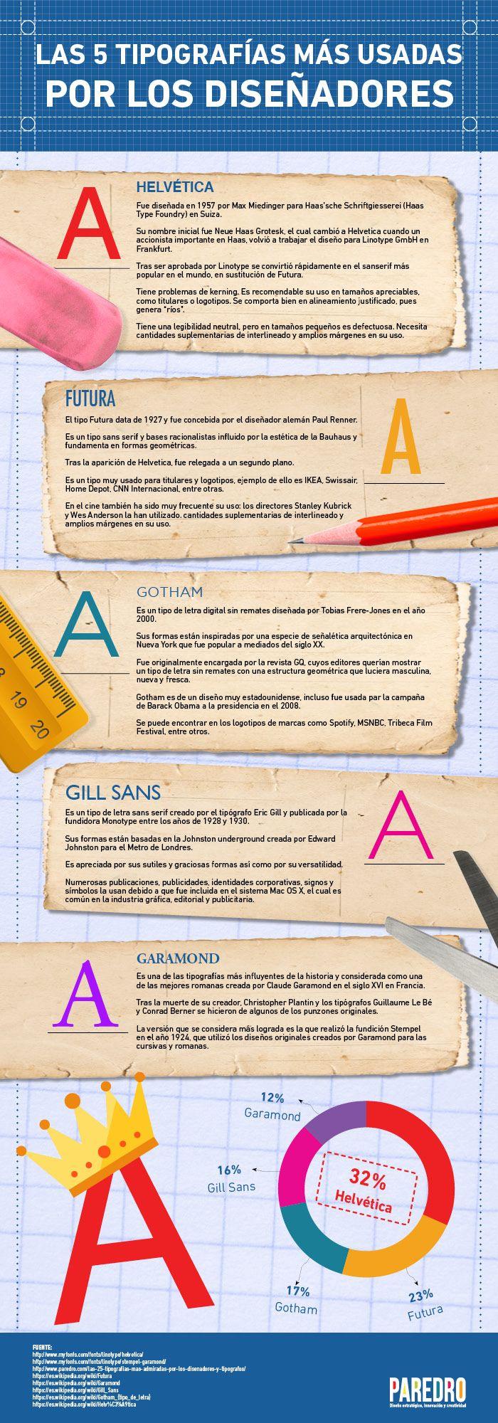Una infografía sobre las 5 tipografías más usadas por los diseñadores.