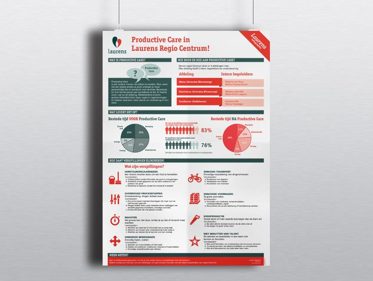 Infographic, Laurens, Rotterdam, Design, Ontwerp, Grafisch, Poster