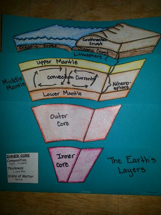 Found A Great Earth Layer Foldable That U0026 39 S Easy To Do With A Little Tweaking  Found It At