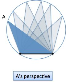 Intuition For The Law Of Sines | BetterExplained  Great for tutoring or explaining trig past the unit circle to kids