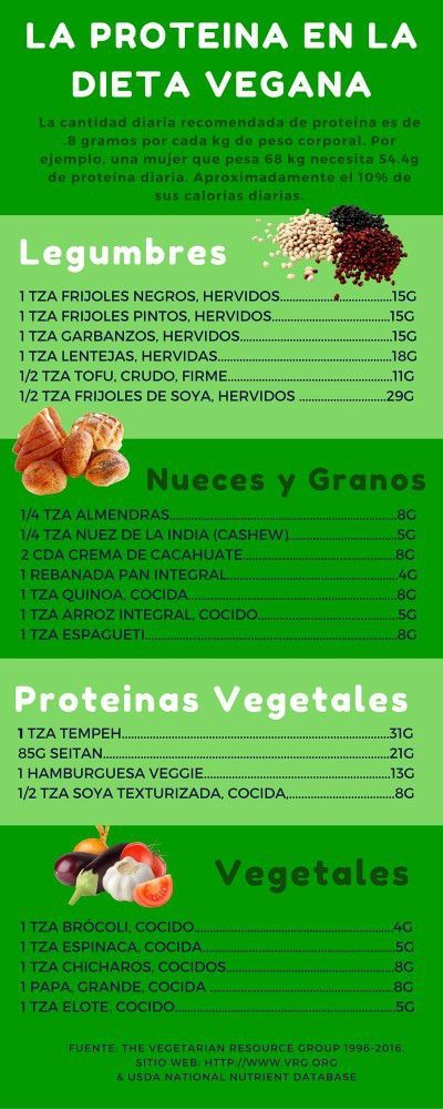La Proteina en la Dieta Vegana