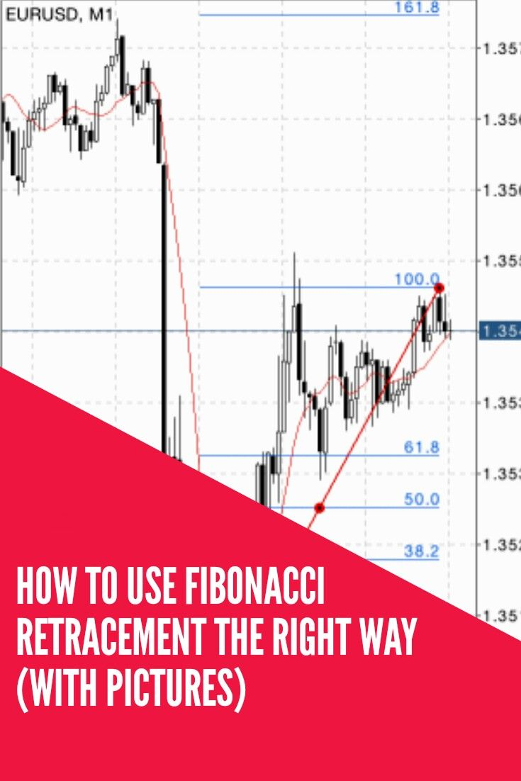 How To Use Fibonacci Retracement In Forex The Right Way Being