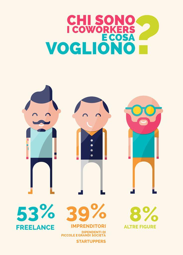 Il movimento dei #coworking nasce a #SanFrancisco ma come si sviluppa in Italia? Possiamo parlare di cultura #coworker? #dotmug #dotfarm