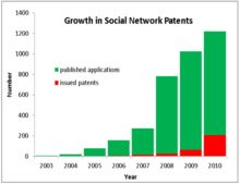 Social networking service - Wikipedia, the free encyclopedia