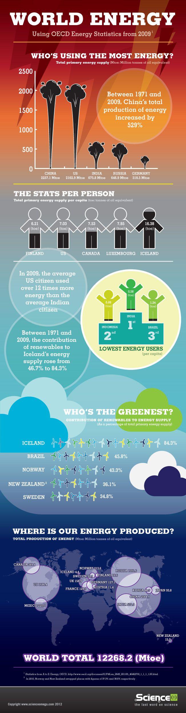 Producción y consumo energético en el Mundo #infografia #infographic