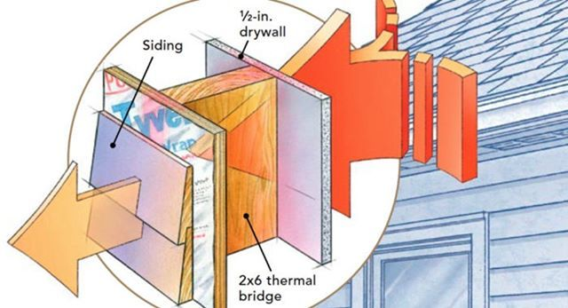 2x6 Stud Is Less Than R 7 And The Walls Of An Average Stick Framed Home Are 25 To 30 Framing Lumber Let S Insulated Panels Rigid Insulation Ranch Style Home