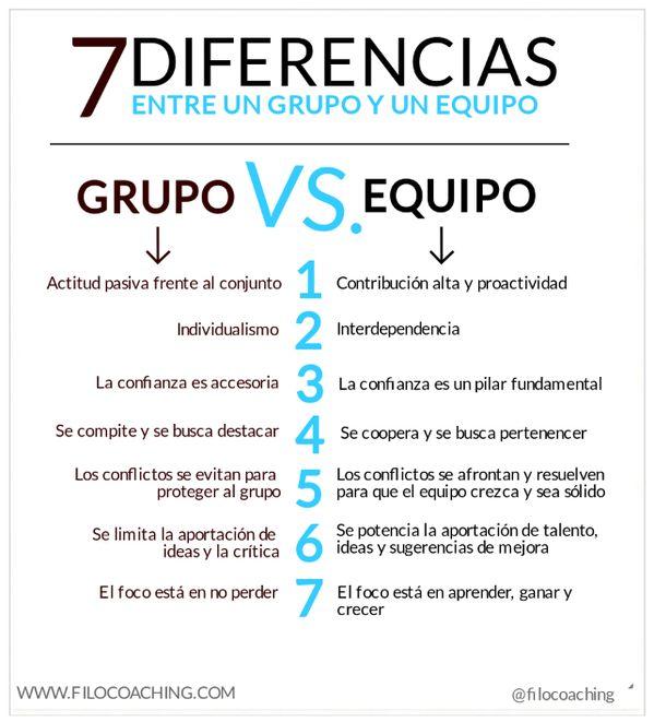 Grupo vs Equipo