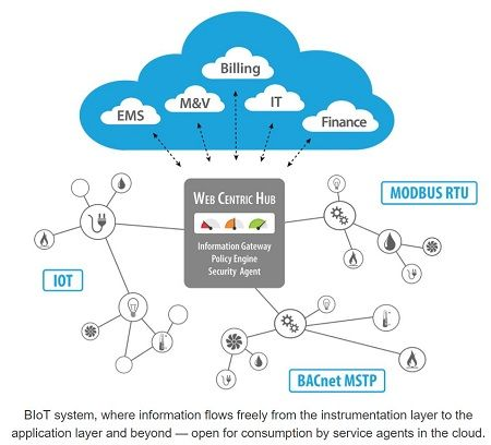 """Web Centric Building Management  """"Open"""" Wins the Race to Big Data"""