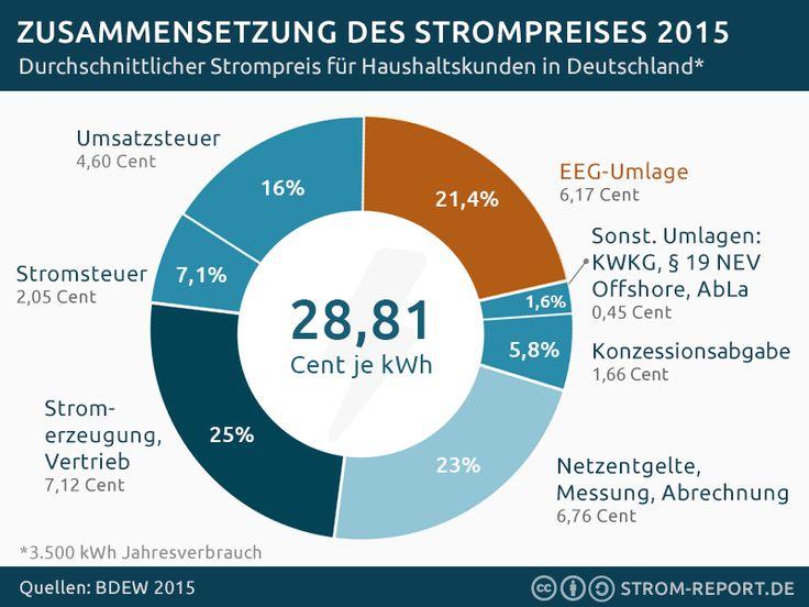 Die Zusammensetzung des Strompreises 2015 - http://strom-report.de/download/strompreis-eeg-umlage-2015/ 2015, EEG, EEG Umlage, Strompreis, Zusammensetzung
