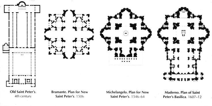 sv. Petar, tlocrti - Michelangelo grčki križ produžuje prema van, dodaje pročelje i ubjedinjuje unutrašnjost crkve; Maderna dodaje brod ispred i stvara latinski križ