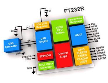 FT232R