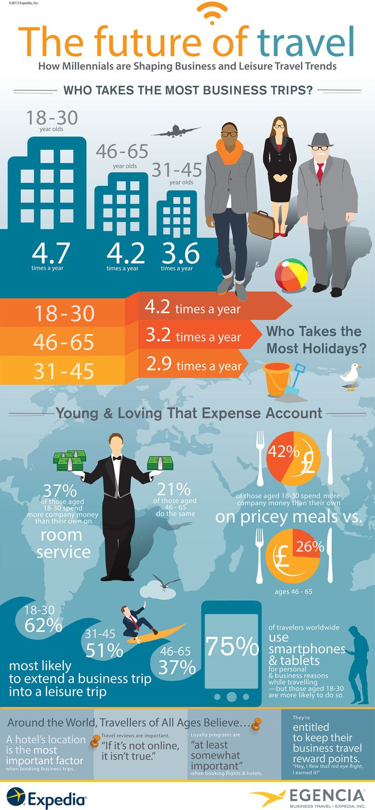 undefined Travel infographic, Travel trends, Millennial