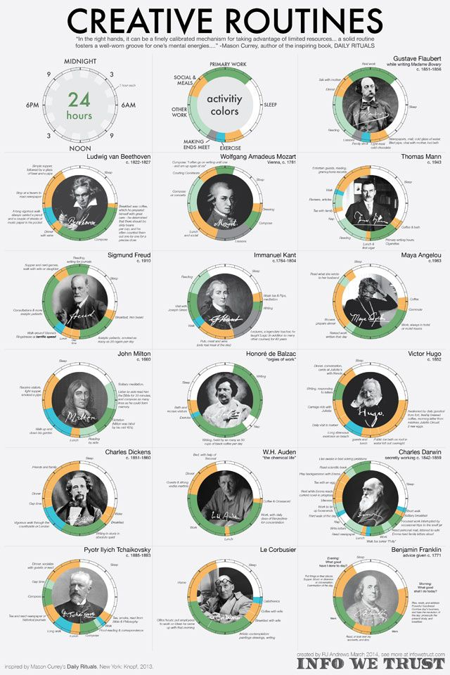 RJ Andrews's Creative Routines poster (via infowetrust.com, used with permission) (click to enlarge)