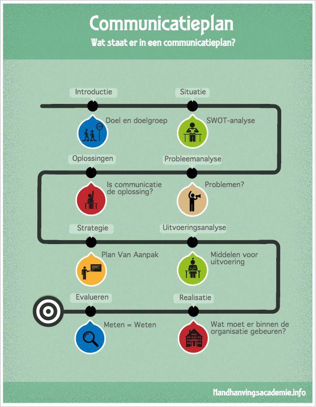 infographic communicatieplan