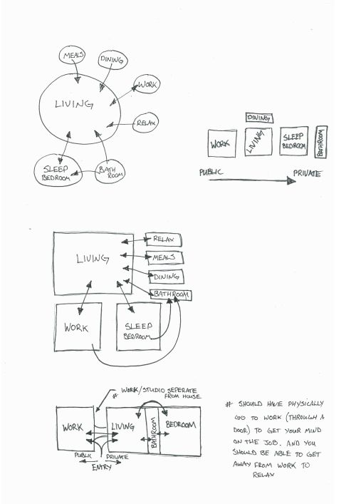 Concepts Architecture, Arch and Architecture diagrams - bubble chart