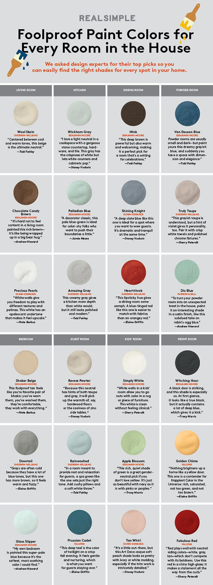 Foolproof paint color for every room in the house. Wool Skein by Sherwin-Williams, Wickham Gray by Benjamin Moore, Mink by Benjamin Moore, Chocolate Candy Brown by Benjamin Moore, Palladian Blue by Benjamin Moore, Shining Knight by Dunn-Edwards, Truly Taupe Sherwin Williams, Precious Pearl by Dunn Edwards, Amazing Gray by Sherwin-Williams, Heartthrob by Sherwin-Williams, Shaker Beige by Benjamin Moore, Revere Pewter by Benjamin Moore, Simply White by Benjamin Moore, Dovetail by…