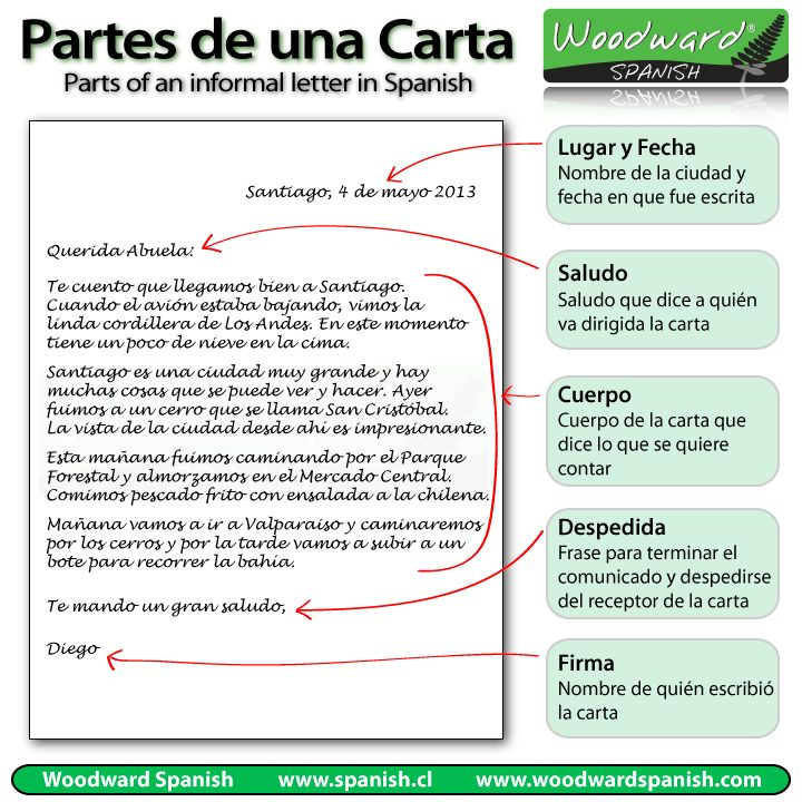 Partes de una carta informal - Parts of an informal letter in Spanish
