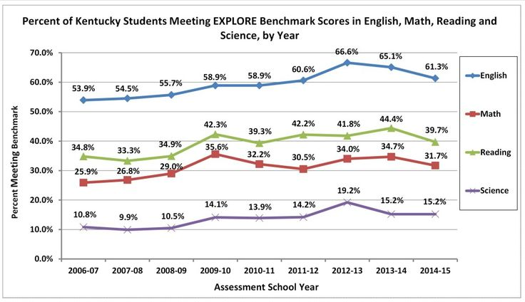 A Common Core concern  New EXPLORE test results dated January 29, 2015 from the fall administration of the current 2014-2015 school term quietly appeared in t