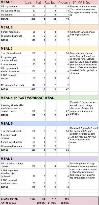 Best 25+ Fitness meal plans ideas on Pinterest Fitness diet plan - meal plans