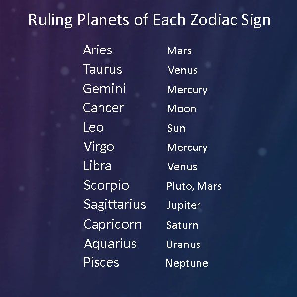planets and zodiac signs - 600×600