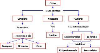 Cuáles son las diferencias entre mapas conceptuales y mentales