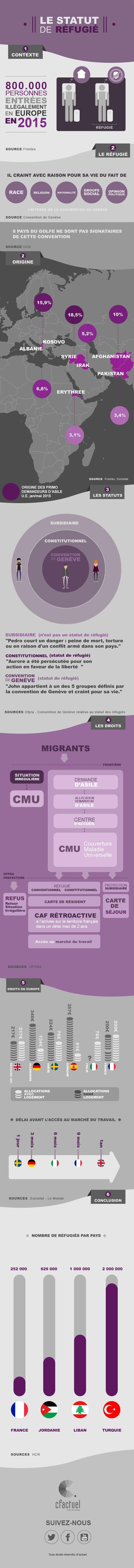 Infographie - Statut de réfugié : Qu'est-ce qu'un réfugié ? Sont-ils tous des clandestins ? Migrant et réfugié ont-ils le même sens ? La crise actuelle peut facilement véhiculer les amalgames. Explication sur les droits, devoirs et conditions du statut de réfugié. En savoir plus sur cFactuel : http://www.cfactuel.fr