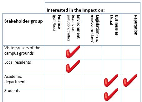 192 best #SOCINN images on Pinterest Tools, Health and Knowledge - project stakeholder analysis template