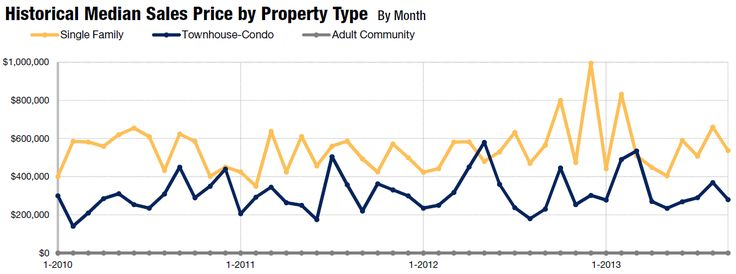 Real Estate Market Report Margate, NJ Homes for Sale Homes Sold Atlantic County #Real Estate #Wagner Real Estate Group
