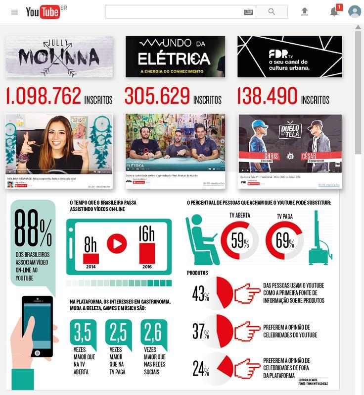 """YouTube: de uma experiência como um novo formato de mídia, a plataforma se tornou uma poderosa fonte de informações. De várias formas: desde a música ao jornalismo, passando por vídeos de humor, culinária, serviços domésticos, o site é uma espécie de """"Google"""" audiovisual (24/07/2017) #YouTube #YouTuber #BH #Belo #Horizonte #BeloHorizonte #YouTubers #You #Tube #Jully #Molinna #JullyMolinna #Mundo #Elétrica #MundoDaElétrica #FDPTV #FamíliaDeRua #Família #Rua #Infográfico #Infografia #HojeEmDia"""
