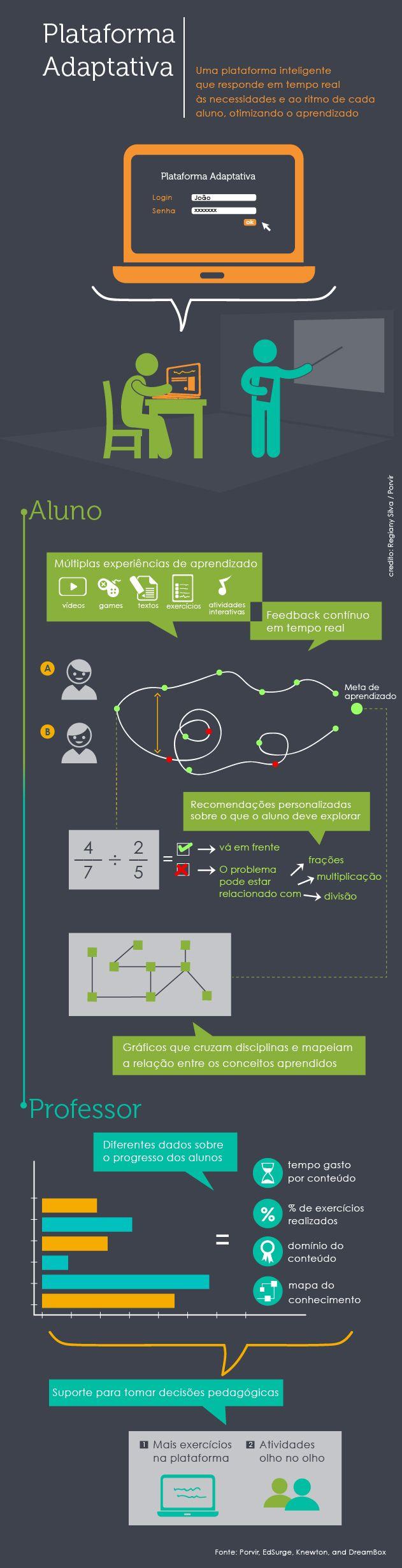 Infografico plataformas adaptativas