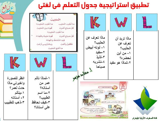 استراتيجية جدول التعلم ضمن استراتيجيات التعلم النشط Kwl Chart 3ilm Nafi3 Quotes Strategies