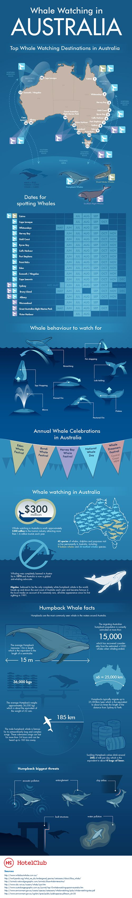 Planning on your next vacation trip? Want to go Whale Watching? Australia is considered to be one of the best places to see whales in the world. The most common sighted whales is - humpbacks. However, there is also the chance to ascertain other species, like blue whales, dwarf minke whales and southern right whales from several spots along Australia's outline. # We Educate Travellers for More Productive, Efficient and Safer Travel! http://intelligenttravel.com.au/